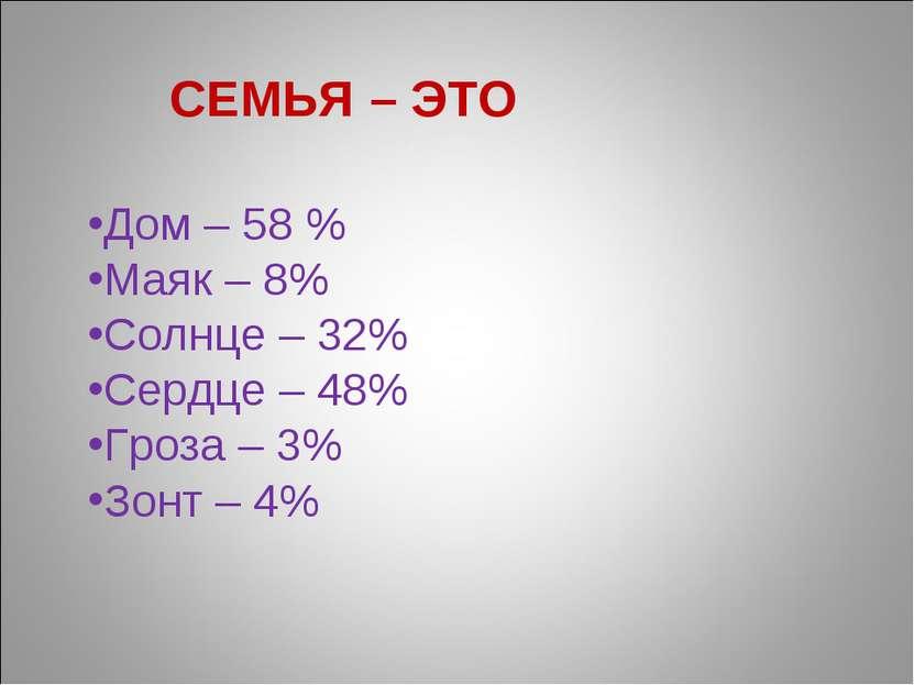 СЕМЬЯ – ЭТО Дом – 58 % Маяк – 8% Солнце – 32% Сердце – 48% Гроза – 3% Зонт – 4%