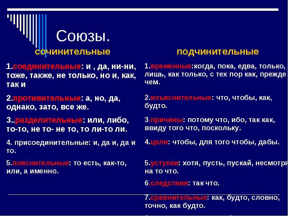 Союзы. сочинительные подчинительные 1.соединительные: и , да, ни-ни, тоже, та...