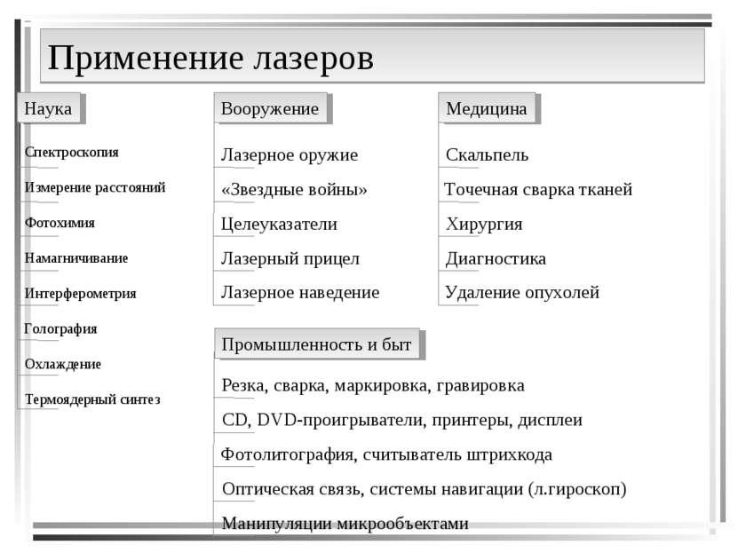 Применение лазеров Наука Вооружение Медицина Промышленность и быт Спектроскоп...