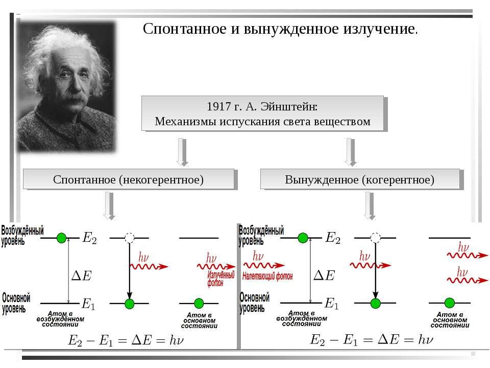 Спонтанное и вынужденное излучение. 1917 г. А. Эйнштейн: Механизмы испускания...