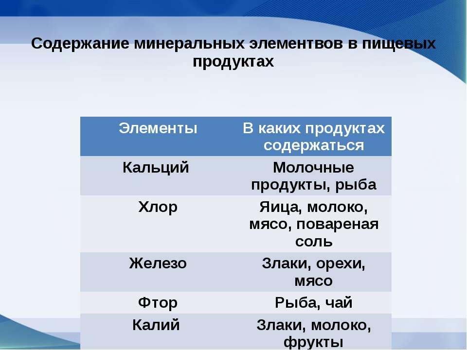 Содержание минеральных элементвов в пищевых продуктах Элементы В какихпродукт...