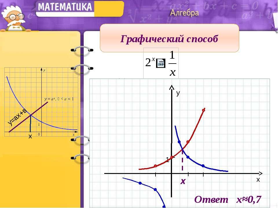 Графический способ у=ах+в х I I I I y x 1 х Ответ х≈0,7
