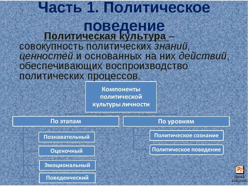 Часть 1. Политическое поведение Политическая культура – совокупность политиче...