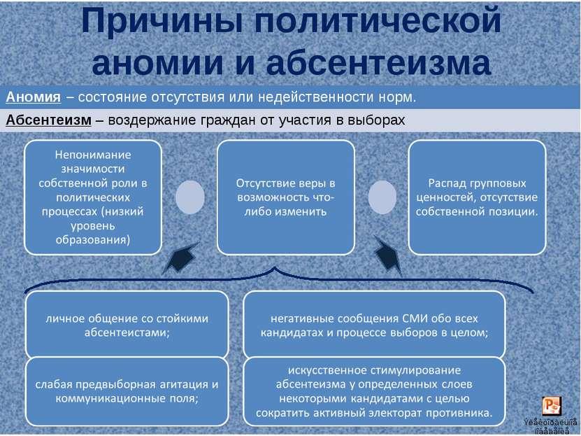 Причины политической аномии и абсентеизма Аномия – состояние отсутствия или н...