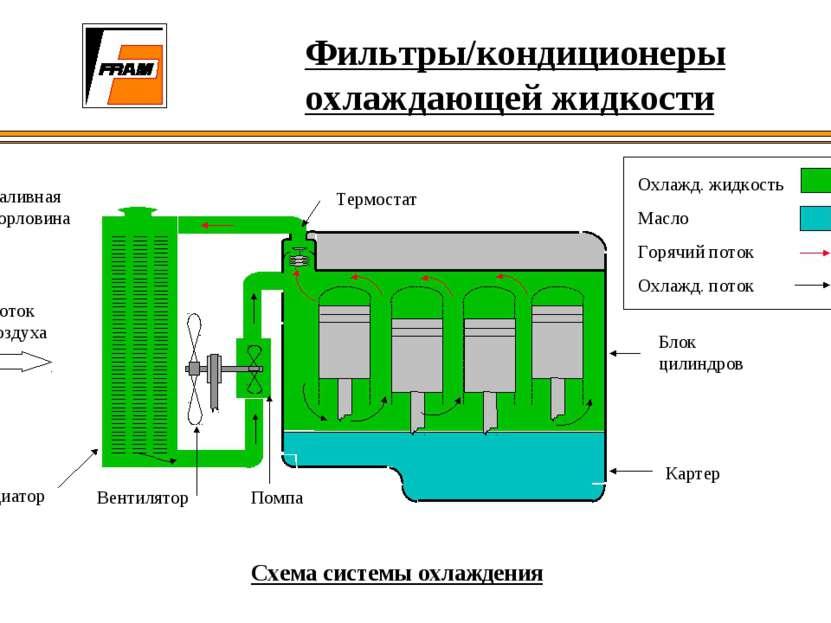 Фильтры/кондиционеры охлаждающей жидкости Схема системы охлаждения Блок цилин...