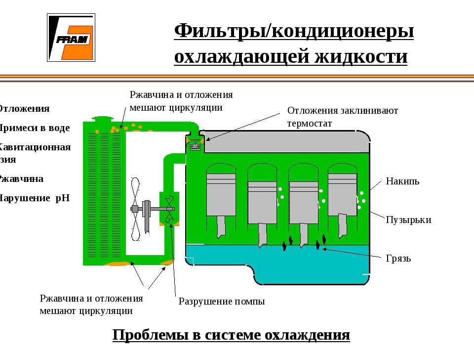 Фильтры/кондиционеры охлаждающей жидкости Ржавчина и отложения мешают циркуля...