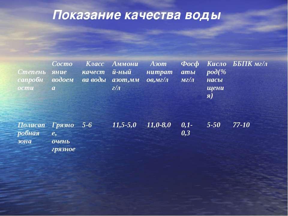 Показание качества воды Степень сапробности Состояние водоема Класс качества ...