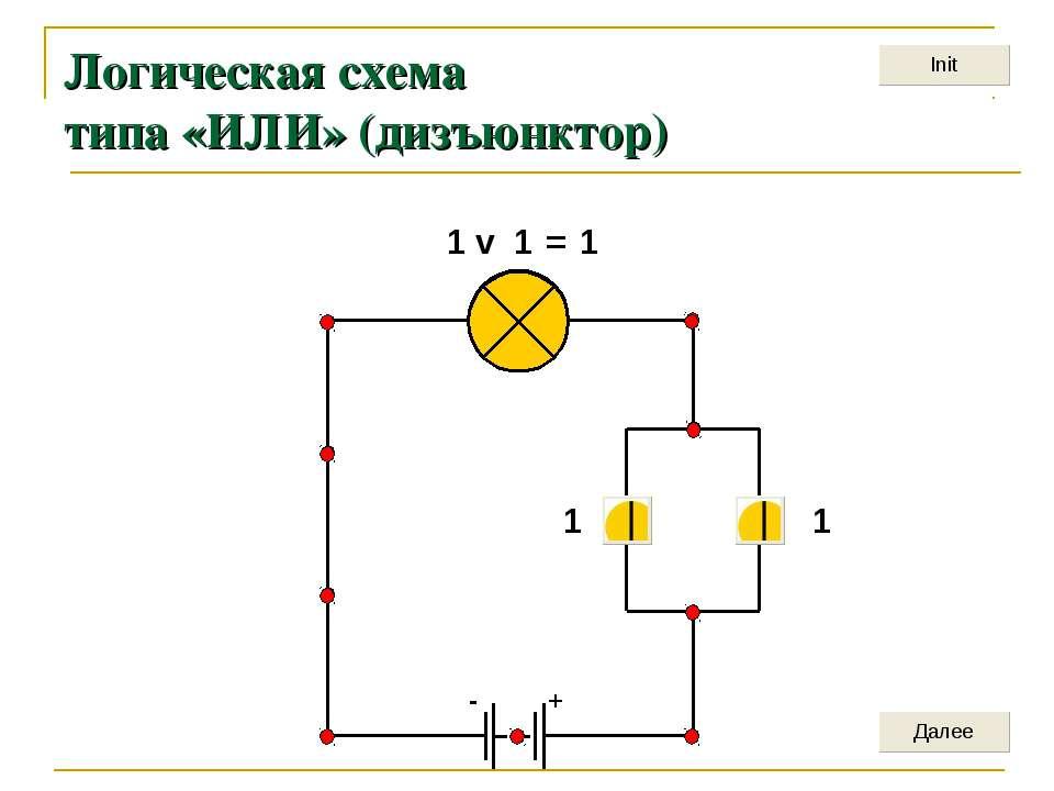 + - Логическая схема типа «ИЛИ» (дизъюнктор) 1 1 1 v 1 = 1
