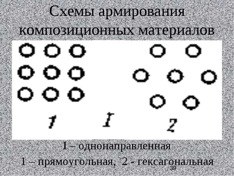 Схемы армирования композиционных материалов I – однонаправленная 1 – прямоуго...