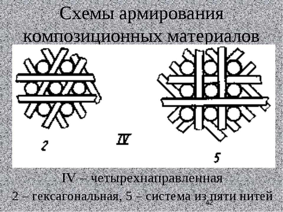 Схемы армирования композиционных материалов IV – четырехнаправленная 2 – гекс...