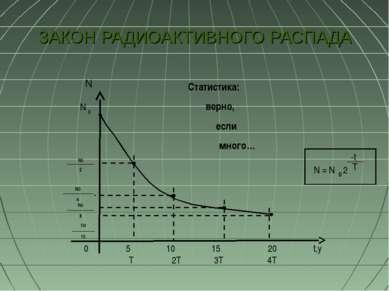 ЗАКОН РАДИОАКТИВНОГО РАСПАДА Статистика: верно, если много… N = N