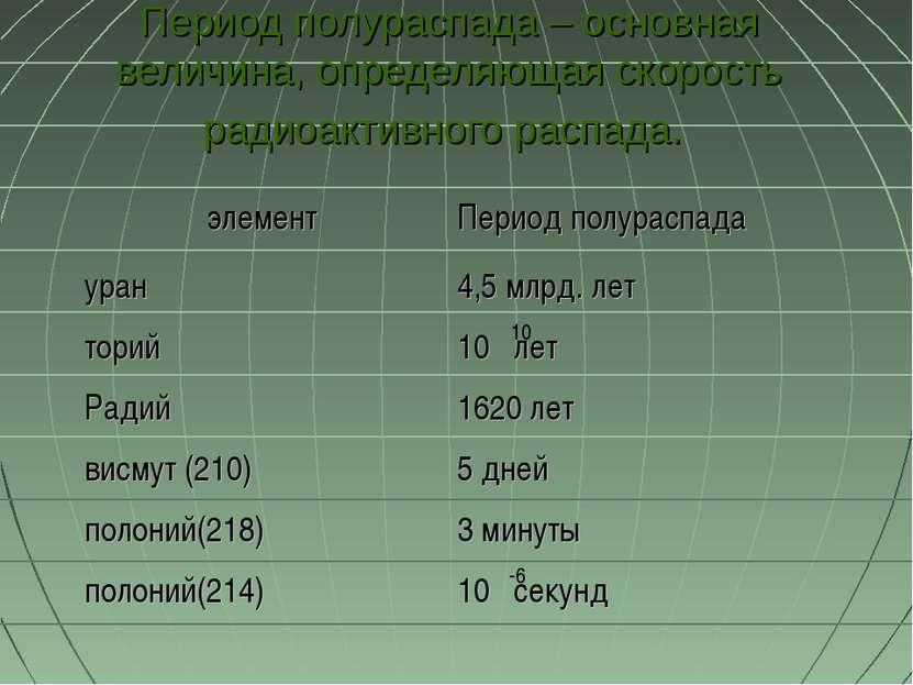 Период полураспада – основная величина, определяющая скорость радиоактивного ...