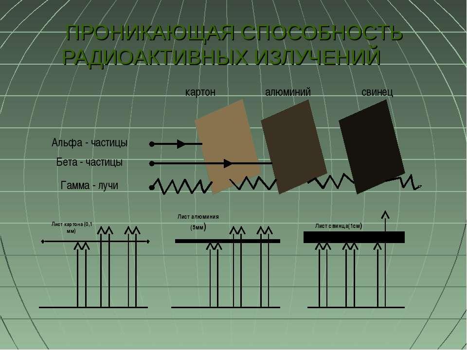 ПРОНИКАЮЩАЯ СПОСОБНОСТЬ РАДИОАКТИВНЫХ ИЗЛУЧЕНИЙ Лист картона (0,1 мм)