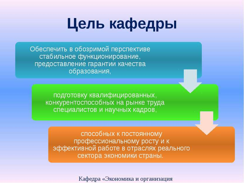 Цель кафедры Кафедра «Экономика и организация производства» Обеспечить в обоз...