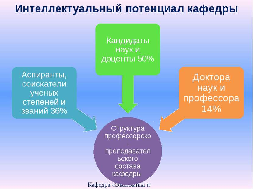 Интеллектуальный потенциал кафедры Кафедра «Экономика и организация производс...