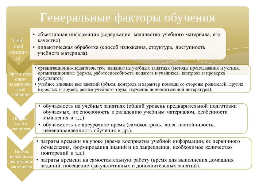 Генеральные факторы обучения