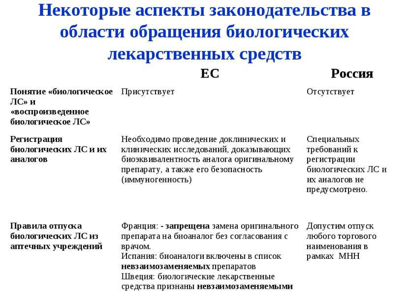 Некоторые аспекты законодательства в области обращения биологических лекарств...