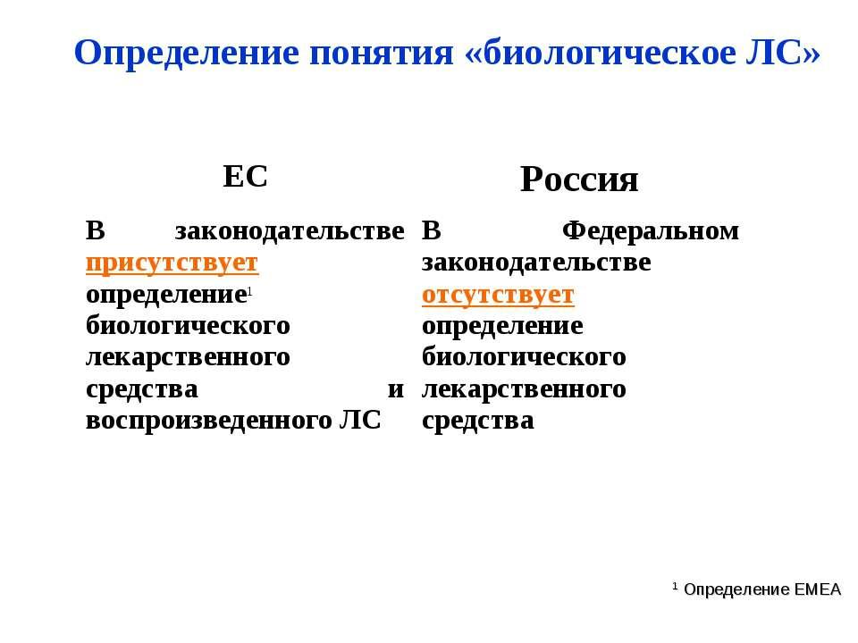 Определение понятия «биологическое ЛС» 1 Определение EMEA ЕС Россия В законод...