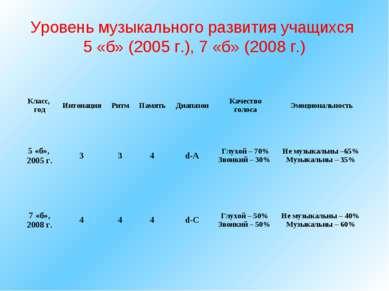 Уровень музыкального развития учащихся 5 «б» (2005 г.), 7 «б» (2008 г.) Класс...