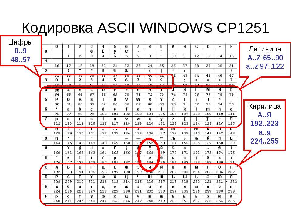 Кодировка ASCII WINDOWS CP1251 Латиница A..Z 65..90 a..z 97..122 Кирилица А.....