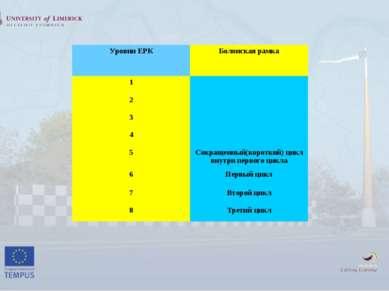 Уровни ЕРК Болонская рамка 1 2 3 4 5 Сокращенный(короткий) цикл внутри первог...