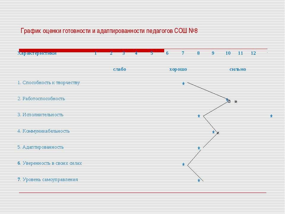 График оценки готовности и адаптированности педагогов СОШ №8 Характеристики 1...