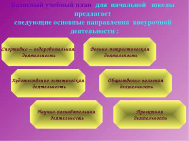 Базисный учебный план для начальной школы предлагает следующие основные н...