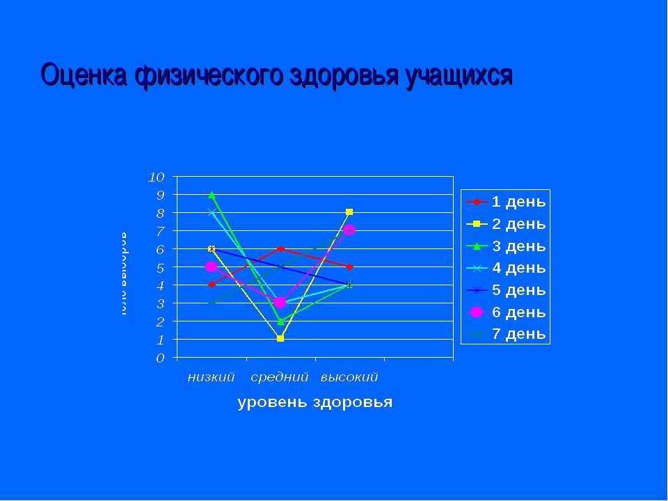 Оценка физического здоровья учащихся