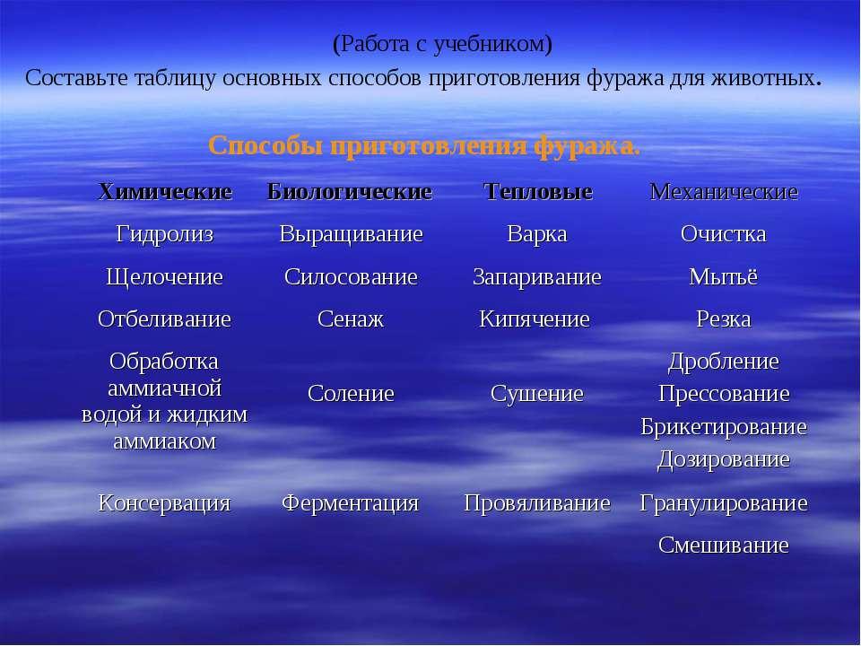 (Работа с учебником) Составьте таблицу основных способов приготовления фуража...