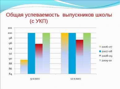 Общая успеваемость выпускников школы (с УКП)