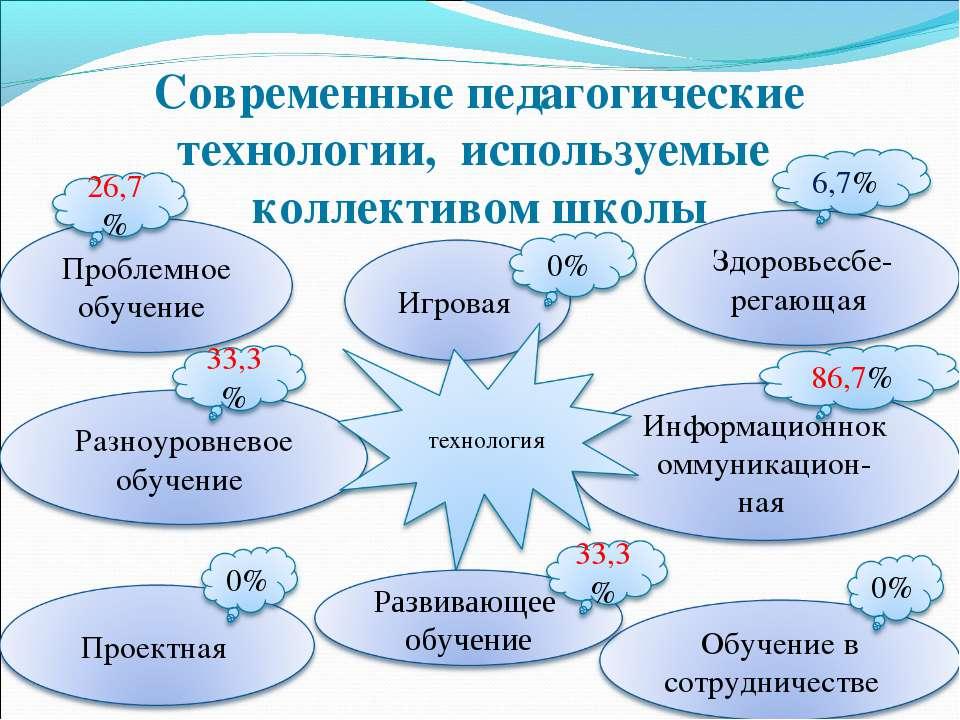 Современные педагогические технологии, используемые коллективом школы