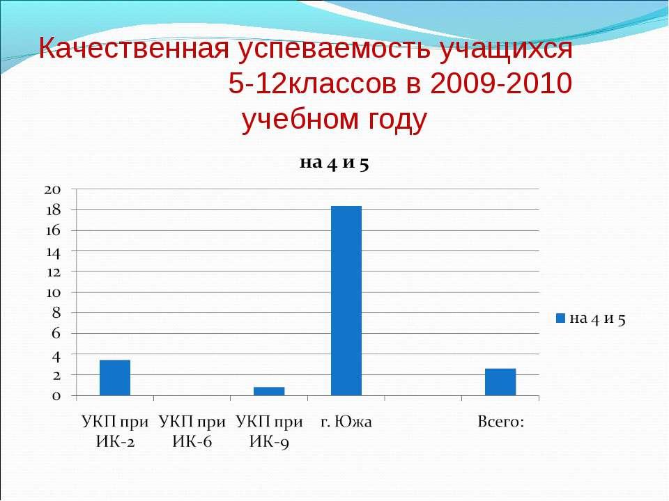 Качественная успеваемость учащихся 5-12классов в 2009-2010 учебном году