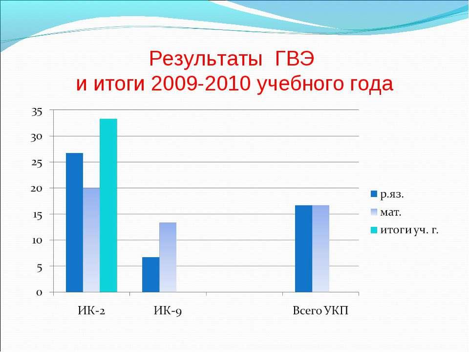 Результаты ГВЭ и итоги 2009-2010 учебного года