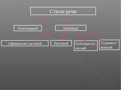 Стили речи Разговорный Книжные Научный Официально-деловой Публицисти-ческий Х...