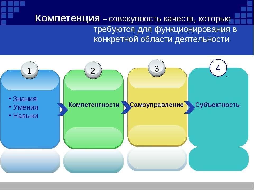 Компетенция – совокупность качеств, которые требуются для функционирования в ...
