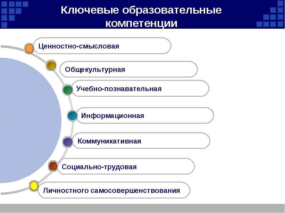 Ключевые образовательные компетенции Социально-трудовая Коммуникативная Инфор...