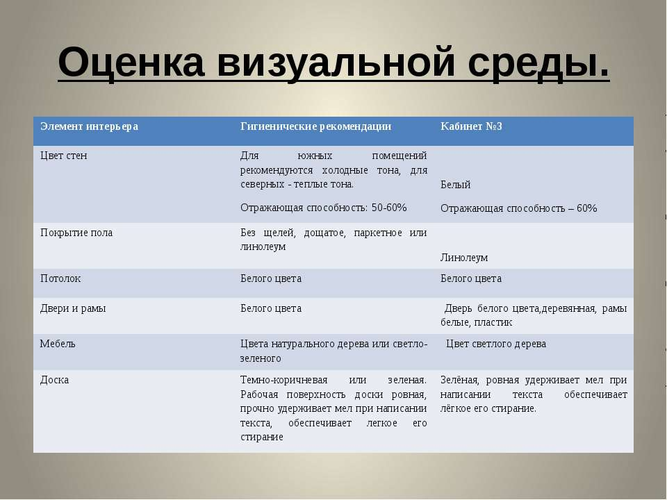 Оценка визуальной среды. Элемент интерьера Гигиенические рекомендации Кабинет...