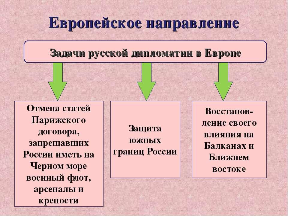 Европейское направление Задачи русской дипломатии в Европе Отмена статей Пари...
