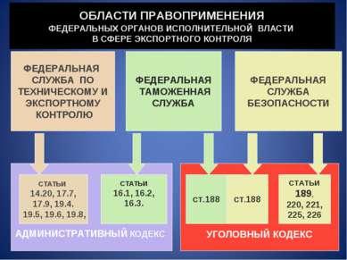 ОБЛАСТИ ПРАВОПРИМЕНЕНИЯ ФЕДЕРАЛЬНЫХ ОРГАНОВ ИСПОЛНИТЕЛЬНОЙ ВЛАСТИ В СФЕРЕ ЭКС...