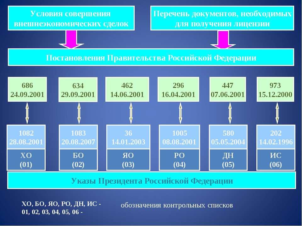 Условия совершения внешнеэкономических сделок Перечень документов, необходимы...