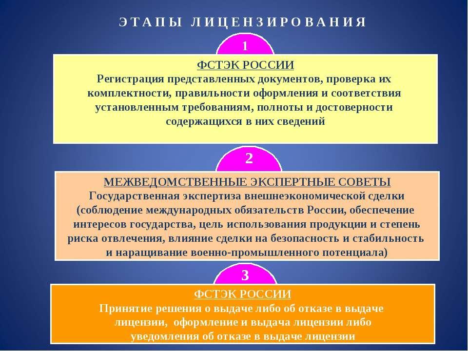 3 2 Э Т А П Ы Л И Ц Е Н З И Р О В А Н И Я 1 ФСТЭК РОССИИ Регистрация представ...