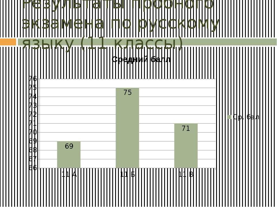 Результаты пробного экзамена по русскому языку (11 классы)