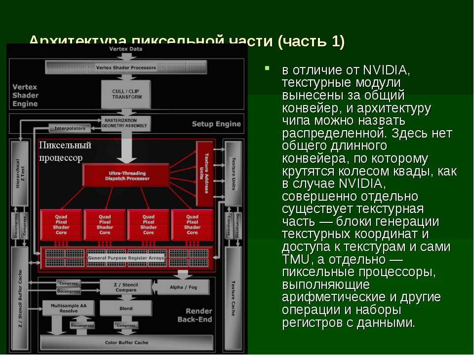 Архитектура пиксельной части (часть 1) в отличие от NVIDIA, текстурные модули...