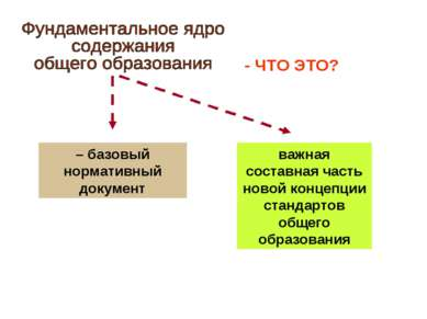 – базовый нормативный документ важная составная часть новой концепции стандар...