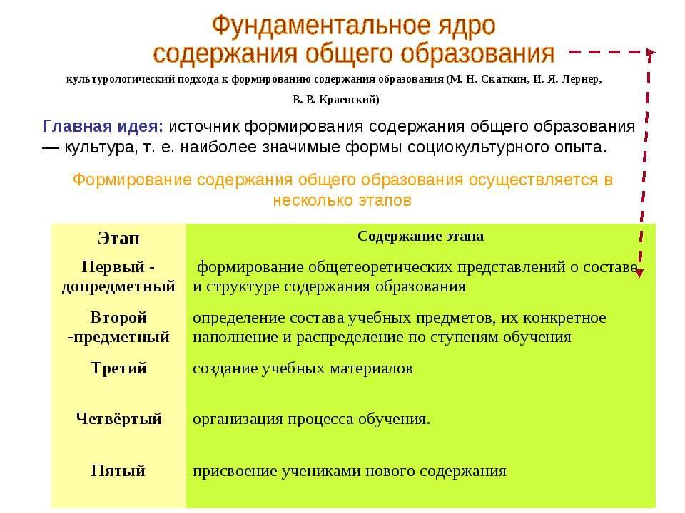культурологический подхода к формированию содержания образования (М. Н. Скатк...