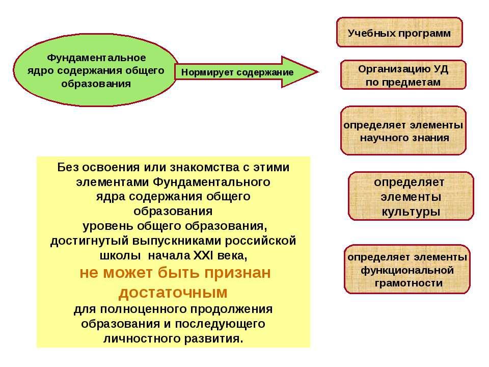 Фундаментальное ядро содержания общего образования Нормирует содержание Учебн...