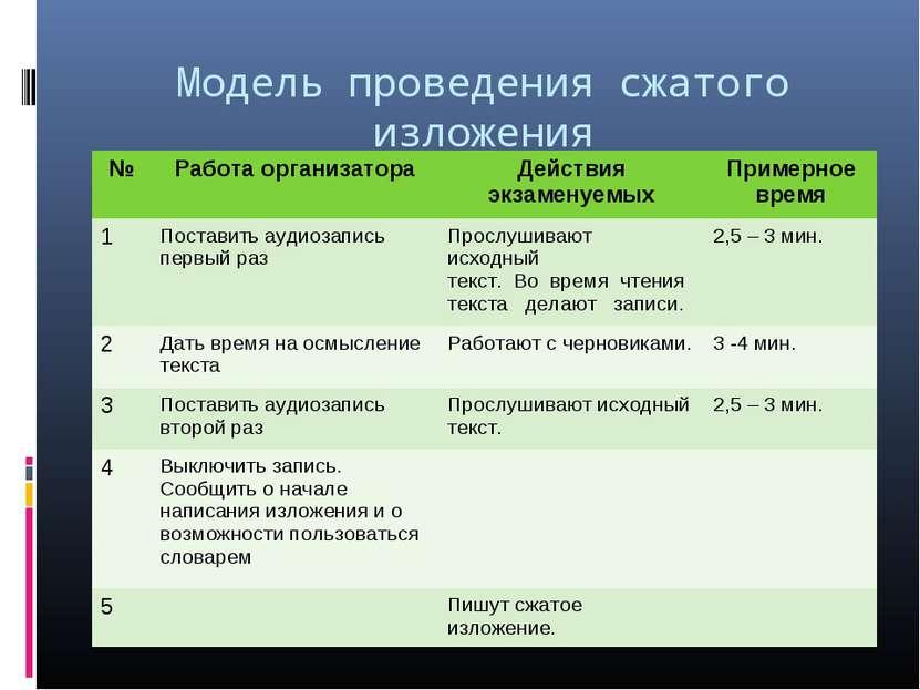 Модель проведения сжатого изложения № Работа организатора Действия экзаменуем...