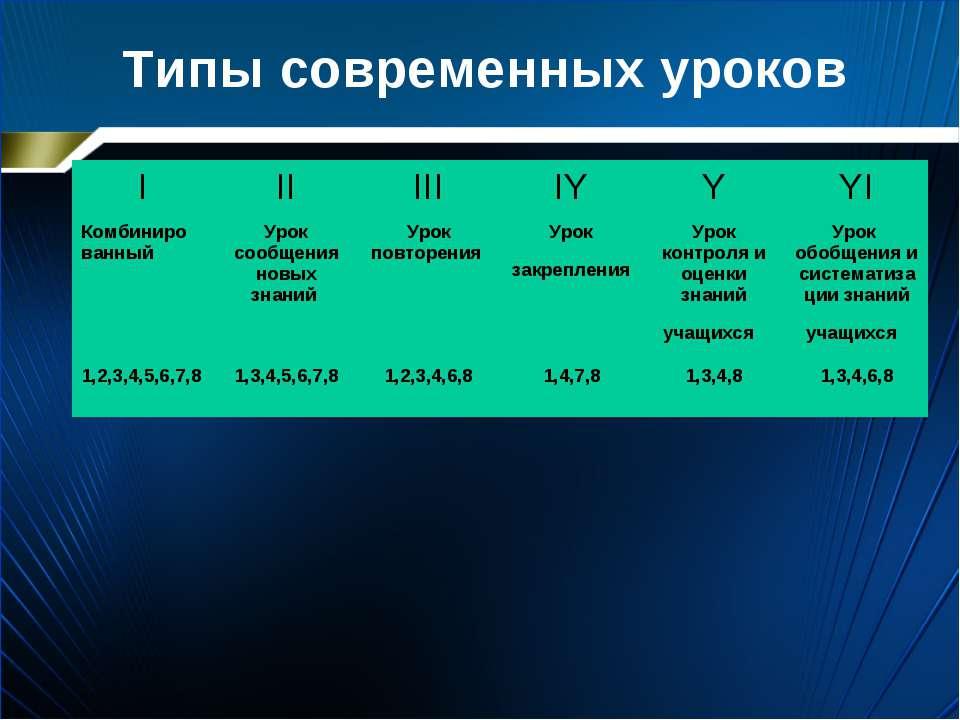 Типы современных уроков  I II III IY Y YI Комбиниро ванный Урок сообщения но...