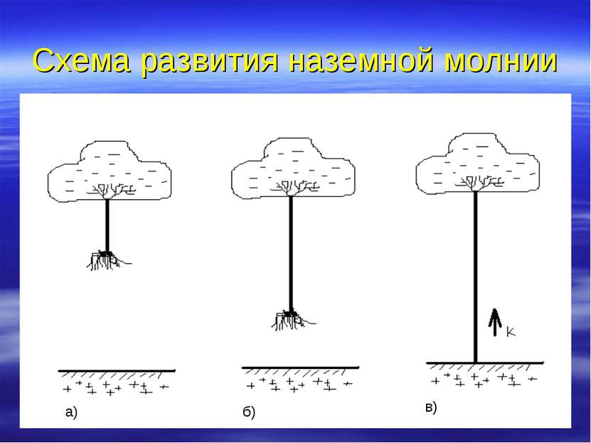 Схема развития наземной молнии а) б) в)