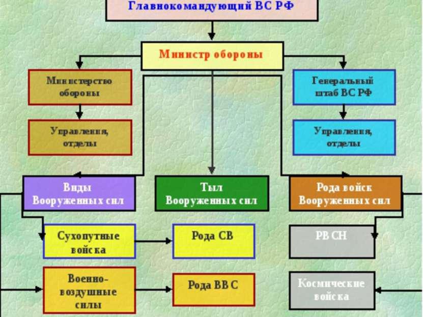 Вооруженные силы российской федерации презентация